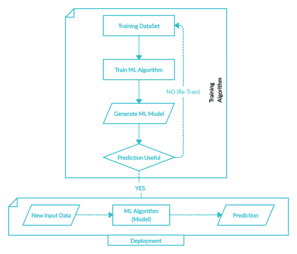 Machine Learning - Generic Model Training and Deployment Workflow