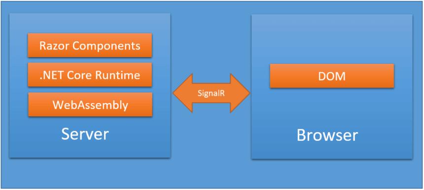 Blazor Server Application