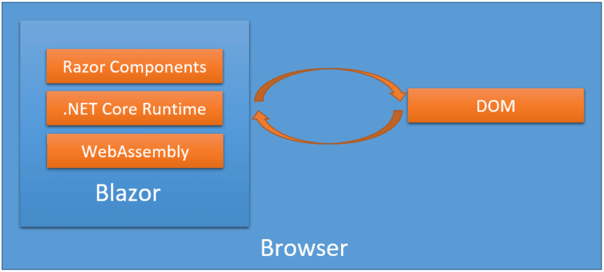 Blazor WebAssembly Application