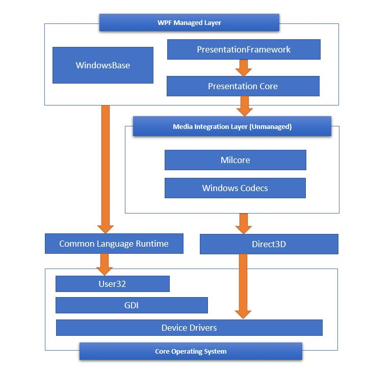 Introduction to WPF - WPF Architecture