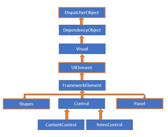 Introduction to WPF - Class Hierarchy