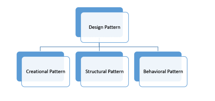 Introduction to Design Patterns 1