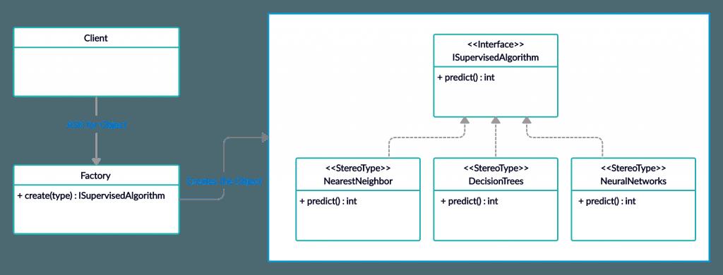 Factory method creational design pattern