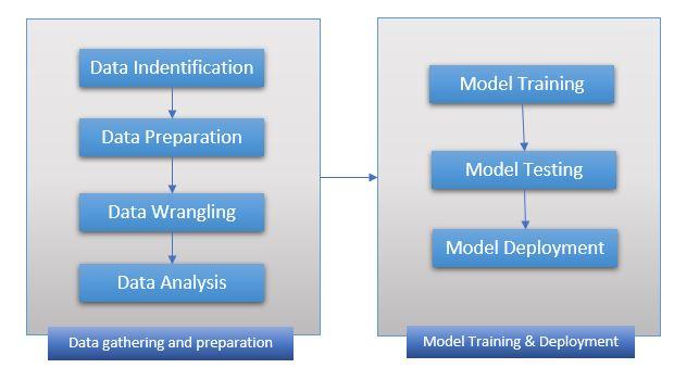 Machine Learning Model Generation Process