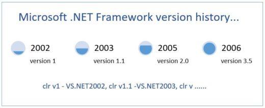 Microsoft .NET Framework Version History 8