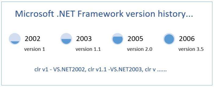 Microsoft .NET Framework Version History 1