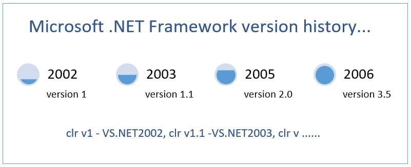 NET Framework Version History