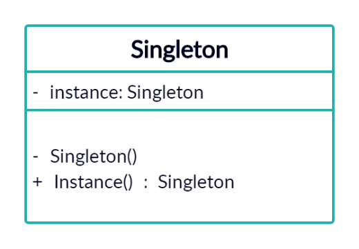 Singleton Design Pattern in C# 7