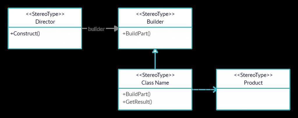Builder creational design pattern