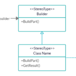Builder Design Pattern in C#