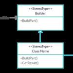 Builder Design Pattern in C#