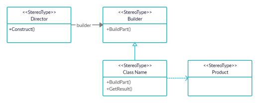 Builder Design Pattern in C# 3