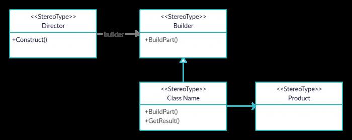 Builder Design Pattern in C# 1