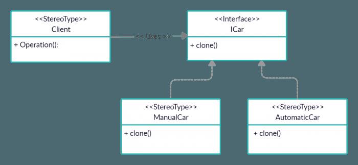 Prototype Design Pattern in C# 1
