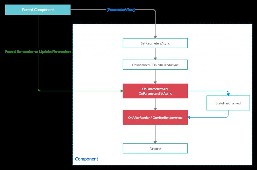 Blazor lifecycle methods flow diagram