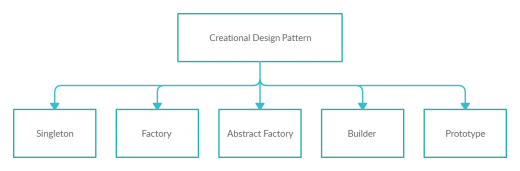 Creational Design Patterns 2