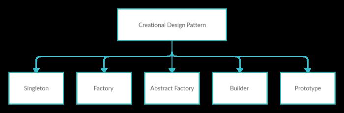Creational Design Patterns 1