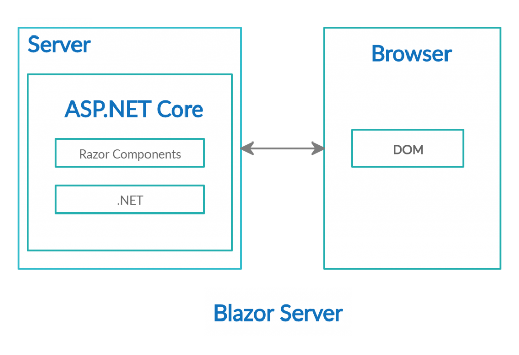 difference in Blazor Server and WebAssembly - Server application