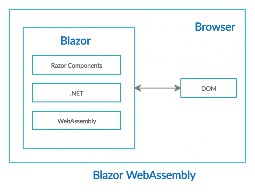 difference in Blazor Server and WebAssembly Application